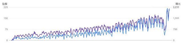 網站要寫幾篇SEO文章才有效果?多久能搜尋看到排名?